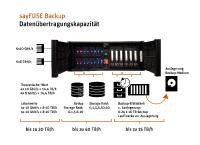 sayFUSE Kapazität Datenübertragung
