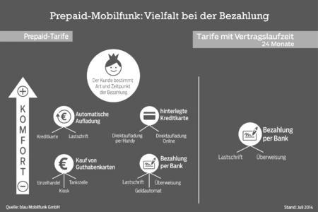 Prepaid-Mobilfunk: Vielfalt bei der Bezahlung_sw