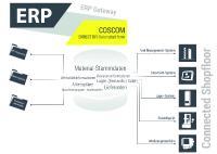 """COSCOM FactoryDIRECTOR ist das Datenbindeglied vom ERP-System in den Shopfloor – Ein zentrales Datenkonzept, das """"Shopfloor-Dateninseln"""" zusammenführt und mit dem führenden ERP-System nicht konkurriert"""