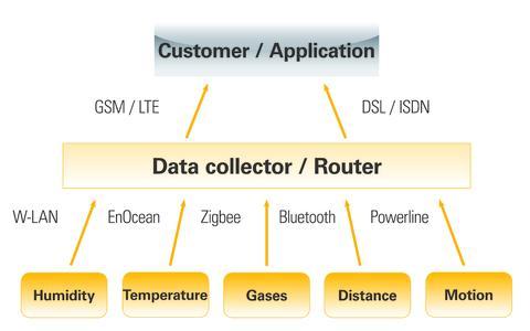 Unitronic IoT