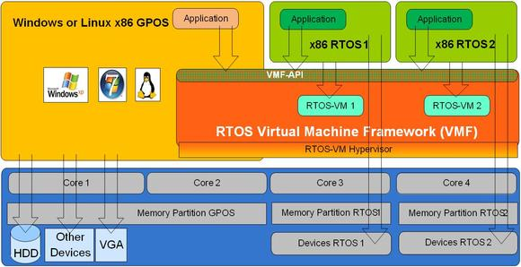 RTOSWin and RTOSLin Product Internals