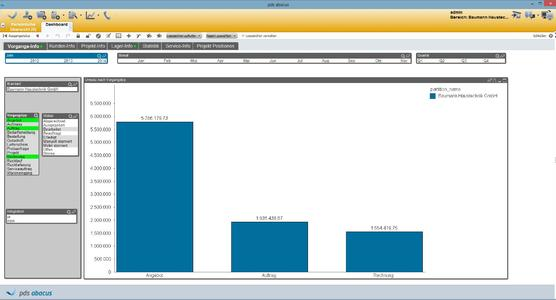 """pds Business Intelligence Dashboard: Diagramm """"Umsatz nach Vorgangstyp"""""""