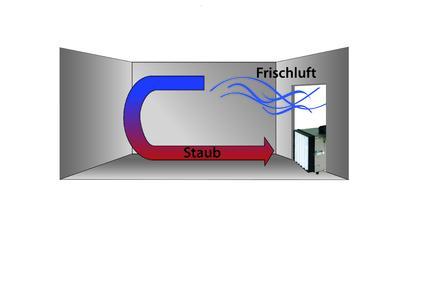 Indem die Luft durch einen hocheffizienten HEPAFilter zirkuliert wird die Raumluftvon luftgetragenen Schmutzpartikeln befreit.Für den Unterdruckaufbau in abgedichteten Räumen kann ein Ø125-Abluftschlauch  eingesetzt werden. Ideal als Unterdurckhaltegerät
