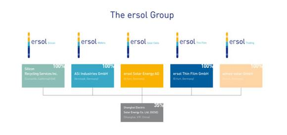The ersol Group