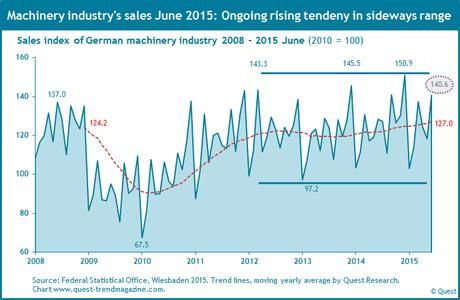 Sales of German machinery industry from 2008 to June 2015