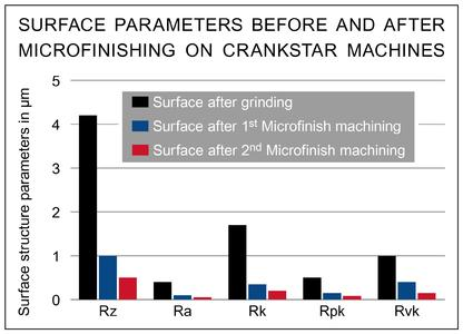 Surface parameters before and after microfinishing on CrankStar machines Picture: Thielenhaus Technologies GmbH