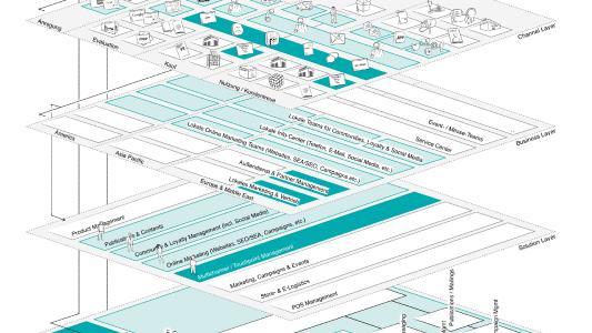 Im Business Layer und im Solution Layer werden die bekannten Organisationsebenen abgebildet