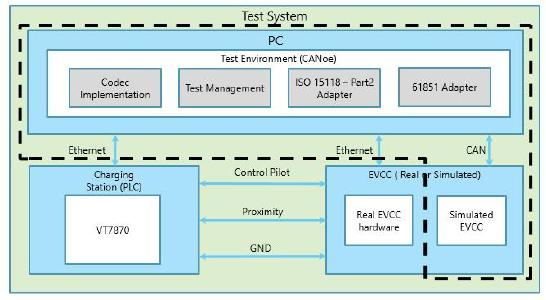 Figure 4: Test Architecture in simulated mode