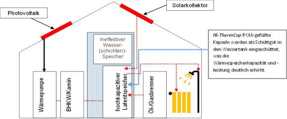 Hybride Gebäudeheizung mit dem Hi-ThermCap-Speichersystem