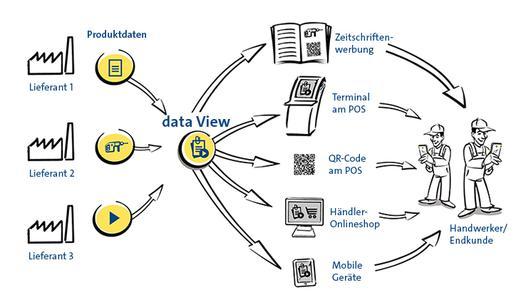 Mit data View kann der Händler seinen Online-Shop mit allen relevanten Informationen zu einem Produkt ausstatten / Bildmaterial nexmart
