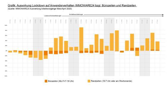 Grafik: Auswirkung Lockdown auf Anwenderverhalten IMMOWARE24 bzgl. Bürozeiten und Randzeiten  (Quelle: IMMOWARE24 Auswertung Arbeitsvorgänge März/April 2020)