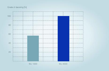 Decoring test: The INOTEC™ WJ 4000 promoter leads to a significant improvement of shake-out properties