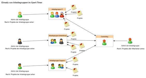 Arbeitsgruppen im Xpert-Timer