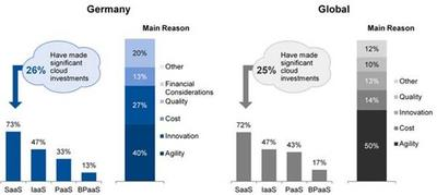 Gartner Survey Shows One in Four German CIO Respondents Have Adopted Cloud and More Plan to Increase Cloud Investments