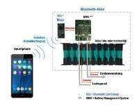 Akku- und Ladetechnik für vernetzte und robuste Logistiklösungen
