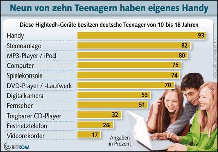 Handy, Stereoanlage und MP3-Player bei Teenagern vorn