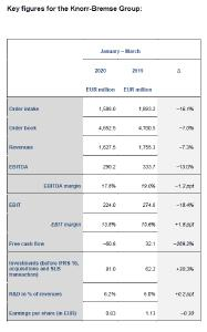Key figures for the Knorr-Bremse Group