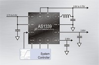 austriamicrosystems unveils new low noise 650mA DC-DC buck regulator with two LDOs for RF PAs