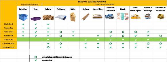 Produkt-Sortierspektrum