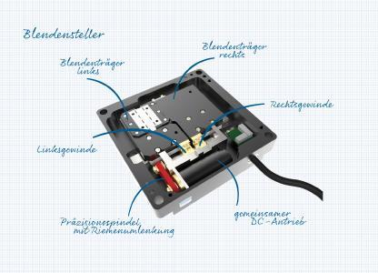 Präzise, kompakt und sicher – der Blendensteller von Steinmeyer Mechatronik bietet höchste Genauigkeit beim Einstellen eines Durchlassfensters für Laseranwendungen