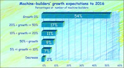 Machine-builders expecting yearly 2.7% growth until 2016