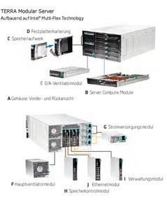 Detailansicht terra Modular Server