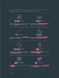 Link11 DDoS-Report Q3 2018: Die Bedrohungslage