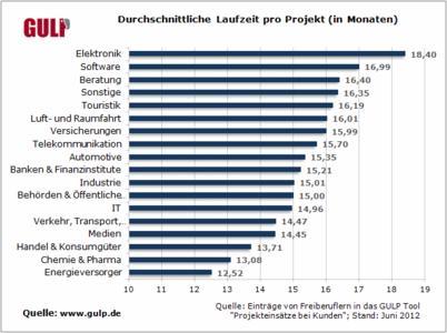Tabelle: Die besten Branchen / Durchschnittliche Laufzeit pro Projekt in Monaten