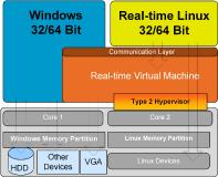 Real-Time Hypervisor: Windows + RT-Linux