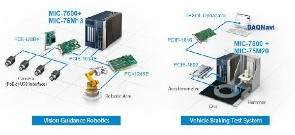 Anwendungsbeispiele für modulare IPC der MIC-7500-Reihe