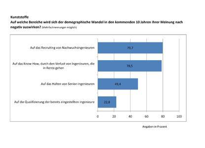 Grafik: Demographischen Wandel Kunststoffe