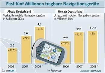 Neuer Absatzrekord bei mobilen Navigationsgeräten