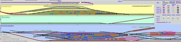 Für das Computermodell des Rangierbahnhofs haben die IPH-Ingenieure die Software Plant Simulation eigens weiterentwickelt. (Quelle: IPH)