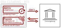 Simulation der Clearingplattform per aktiver und passiver Komponente