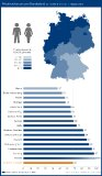 Bundesweit gab es im 1. Halbjahr 2021 68 Privatinsolvenzen je 100.000 Einwohner. Die nördlichen Bundesländer sind dabei auch in den ersten sechs Monaten stärker von Privatinsolvenzen betroffen als der Süden Deutschlands. So führt Bremen die Statistik mit 135 Privatinsolvenzen je 100.000 Einwohnern an. Es folgen Hamburg mit 97 und Niedersachsen mit 94 Insolvenzfällen je 100.000 Einwohner.