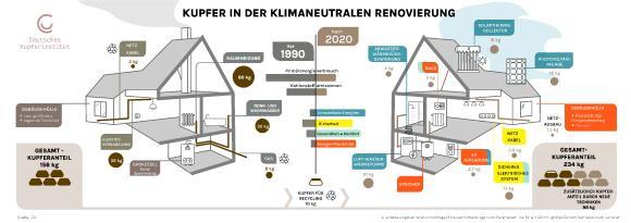 Mit dem Einsatz moderner Technologien kann sich der Einsatz von Kupferwerkstoffen für ein durchschnittliches Einfamilienhaus heute um mehr als 50 % erhöhen. Bild: ECI