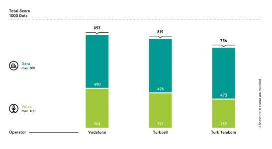 With an umlaut score of 853 out of a maximum of 1,000 points, Vodafone achieves the strongest score overall, Turkcell ranks second and Turk Telekom third.