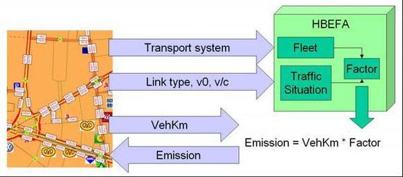 Datenfluss zwischen VISUM und HBEFA