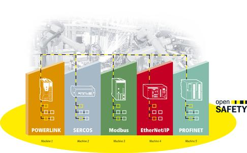 openSAFETY enables an integrated safety standard for complete machine lines, independent of the control system manufacturer and fieldbus system