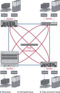 IHSE Matrix Grid revolutionizes KVM cascading