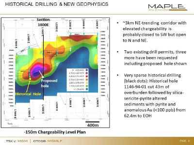 Figure 1: Chargeability slice at 150m depth; the response (measured in mV/V) is interpreted to reflect the presence of (electrically chargeable) disseminated pyrite associated with gold mineralisation. Note position of historical hole at SW edge of anomaly, and position of section 1800E shown in Fig 2, which serves to confirm the presence of a gold-bearing system in this area, but which only tested the near-surface and SW edge of it