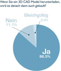 Umfragen belegen, dass bei rund 87% der heruntergeladenen CAD-Daten anschließend das Produkt auch gekauft wird. | @ CADENAS GmbH