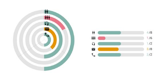 Durch visuelle Aktivitätsplanung Multi-Channel zum Erfolg bringen
