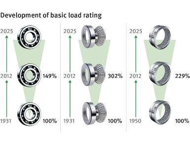 Over the last few decades, the ongoing technical development of rolling bearings (left to right: Ball, tapered roller, and needle roller bearings) has led to a significant increase in their dynamic load ratings (Image: Schaeffler)