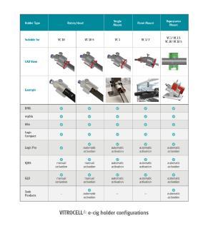 Graph 1: VITROCELL® e-cig holder configurations