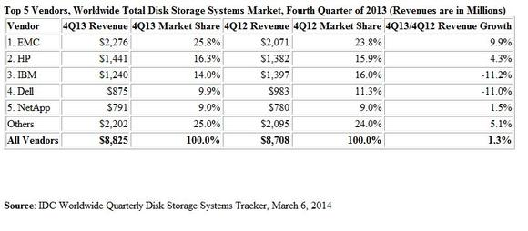 Top 5 Vendors, Worldwide Total Disk Storage Systems Market, Fourth Quarter of 2013 (Revenues are in Millions)