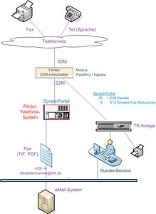 2011 Fax Integration