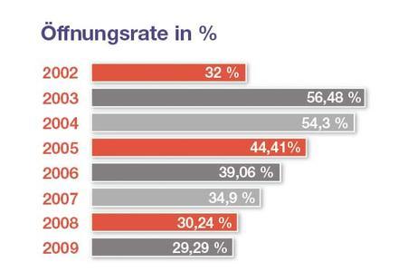 Öffnungsraten von 2002-2009 im Vergleich