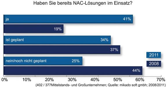 Grafik: Haben Sie bereits NAC-Lösungen im Einsatz?