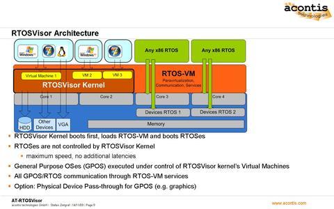 RTOSVisor Architecture